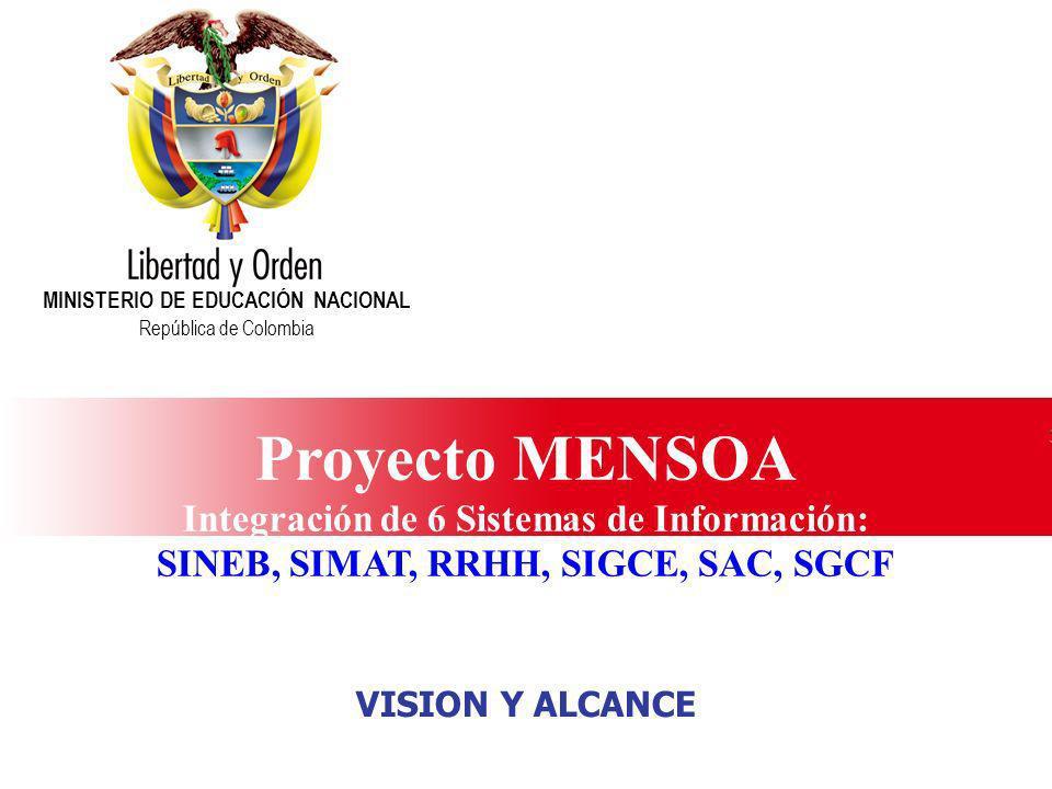 Ministerio de Educación Nacional República de Colombia MODELO OSIMM Alcance ACTUAL SINEBSIMAT RRHH SAC SGCF SIGCE INTEGRACIÓN RADIAL SISTEMA DE INTEGRACIÓN ESB SOAP ALCANCE ACTUAL ADOPCIÓN NIVEL 3 ADOPCIÓN NIVEL 4 SITUACION ACTUAL MEN ADOPCIÓN NIVEL 5 EE, ALU DQ