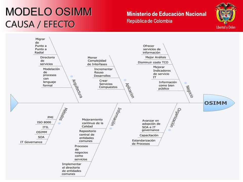 Ministerio de Educación Nacional República de Colombia MODELO OSIMM CAUSA / EFECTO