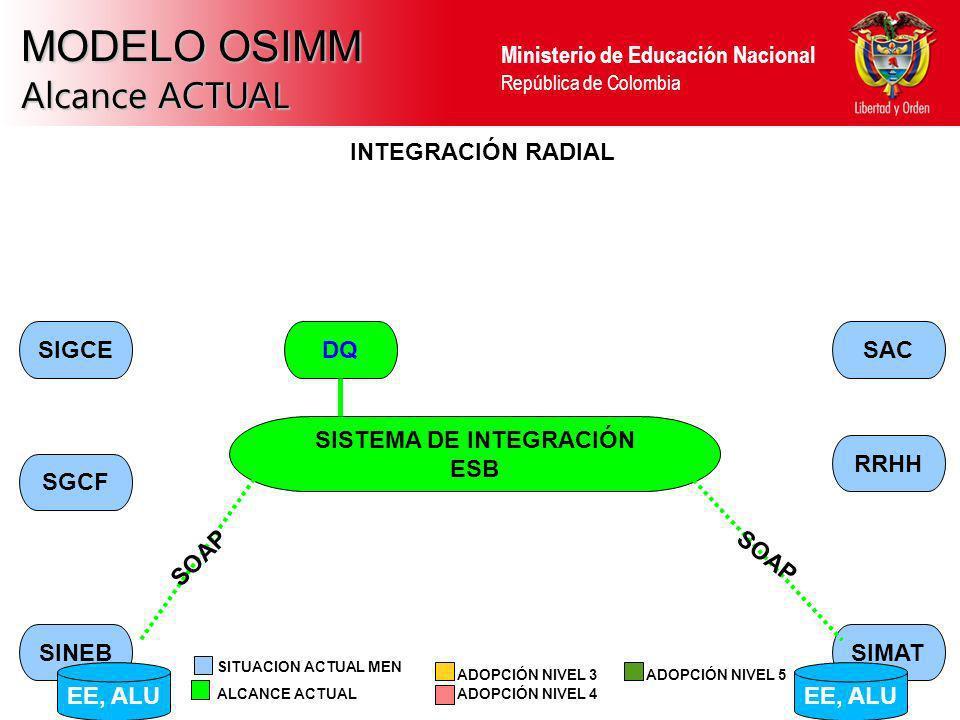 Ministerio de Educación Nacional República de Colombia MODELO OSIMM Alcance ACTUAL SINEBSIMAT RRHH SAC SGCF SIGCE INTEGRACIÓN RADIAL SISTEMA DE INTEGR
