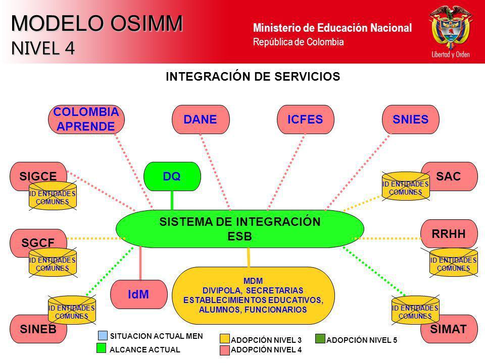 Ministerio de Educación Nacional República de Colombia MODELO OSIMM NIVEL 4 SINEBSIMAT RRHH SAC SGCF SIGCE INTEGRACIÓN DE SERVICIOS SISTEMA DE INTEGRA