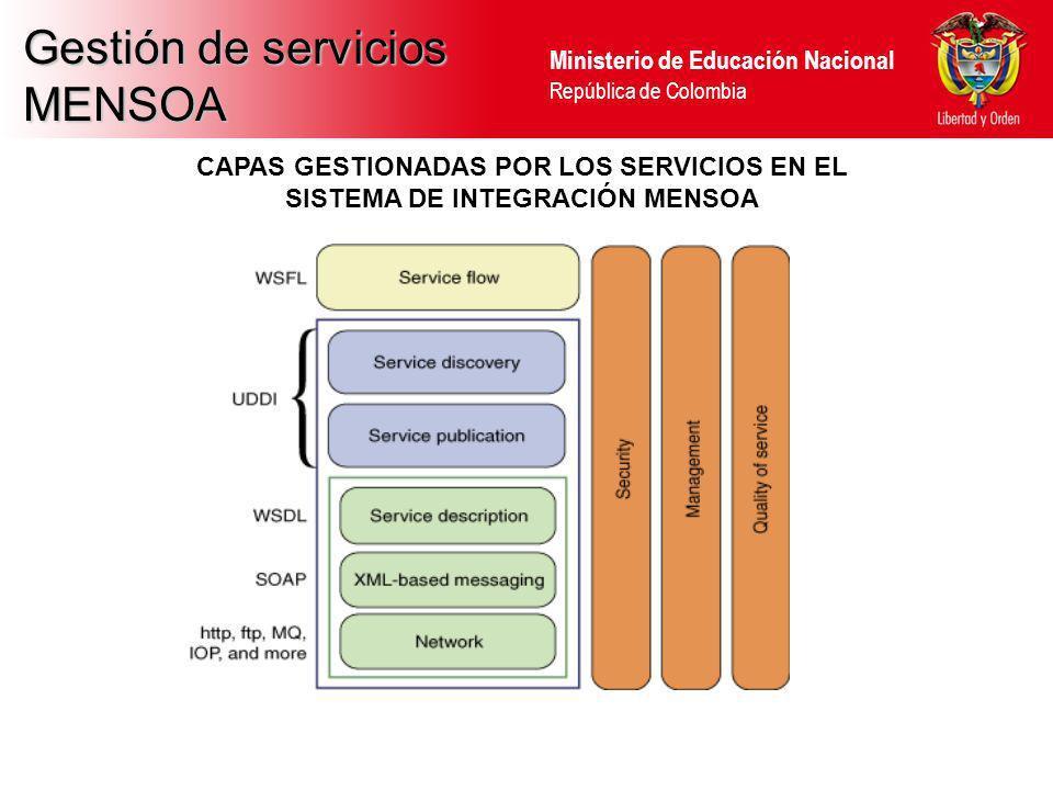 Ministerio de Educación Nacional República de Colombia Gestión de servicios MENSOA CAPAS GESTIONADAS POR LOS SERVICIOS EN EL SISTEMA DE INTEGRACIÓN ME
