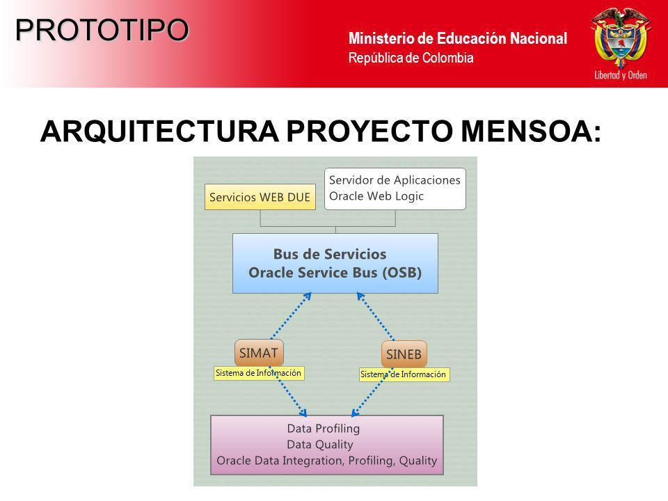 Ministerio de Educación Nacional República de Colombia PROTOTIPO ARQUITECTURA PROYECTO MENSOA: