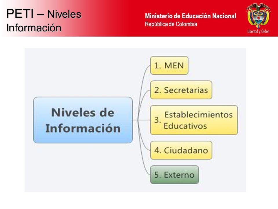 Ministerio de Educación Nacional República de Colombia OSIMM APLICADO AL MEN