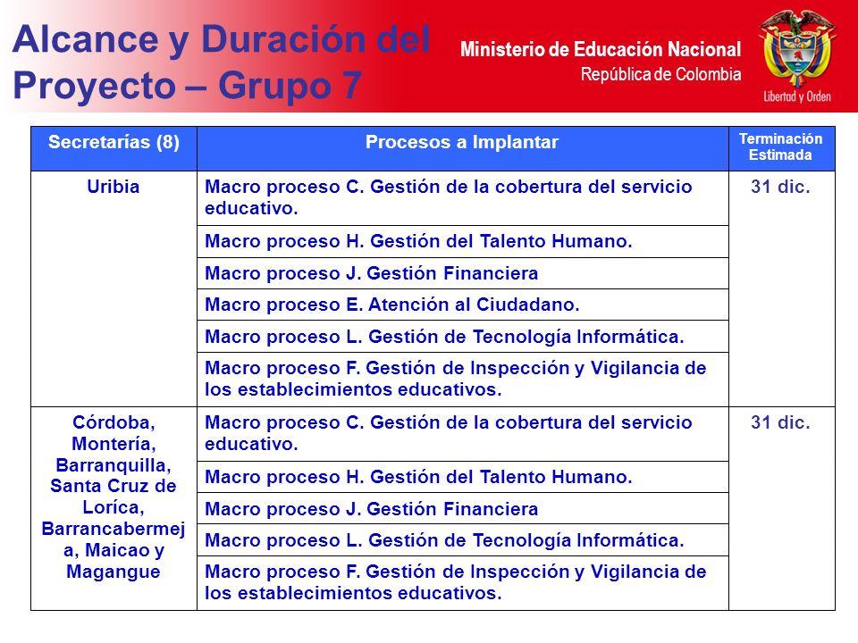 Ministerio de Educación Nacional República de Colombia Secretarías (8)Procesos a Implantar Terminación Estimada UribiaMacro proceso C.