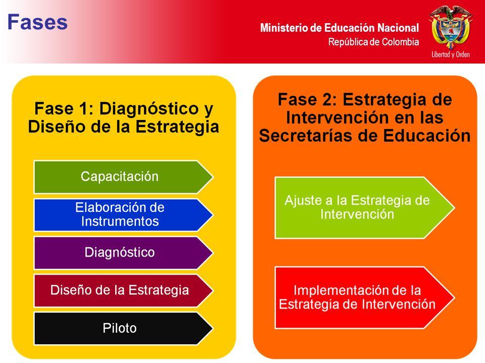 Ministerio de Educación Nacional República de Colombia Fases