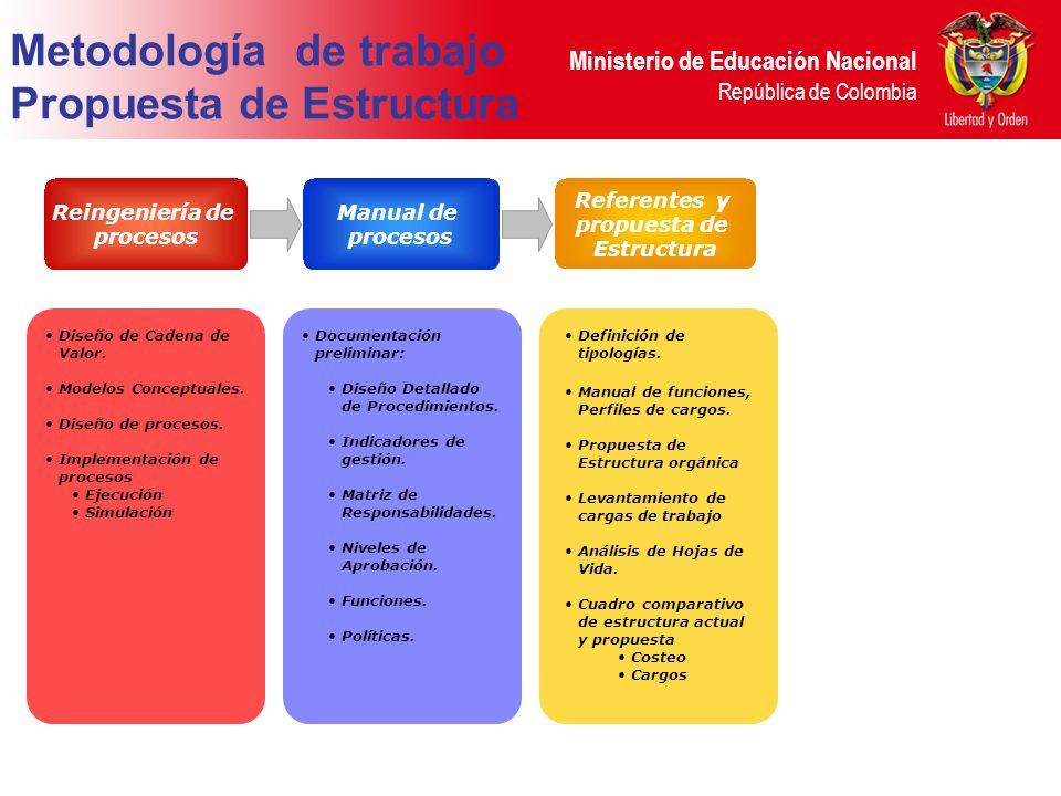Ministerio de Educación Nacional República de Colombia Metodología de trabajo Propuesta de Estructura Reingeniería de procesos Diseño de Cadena de Valor.