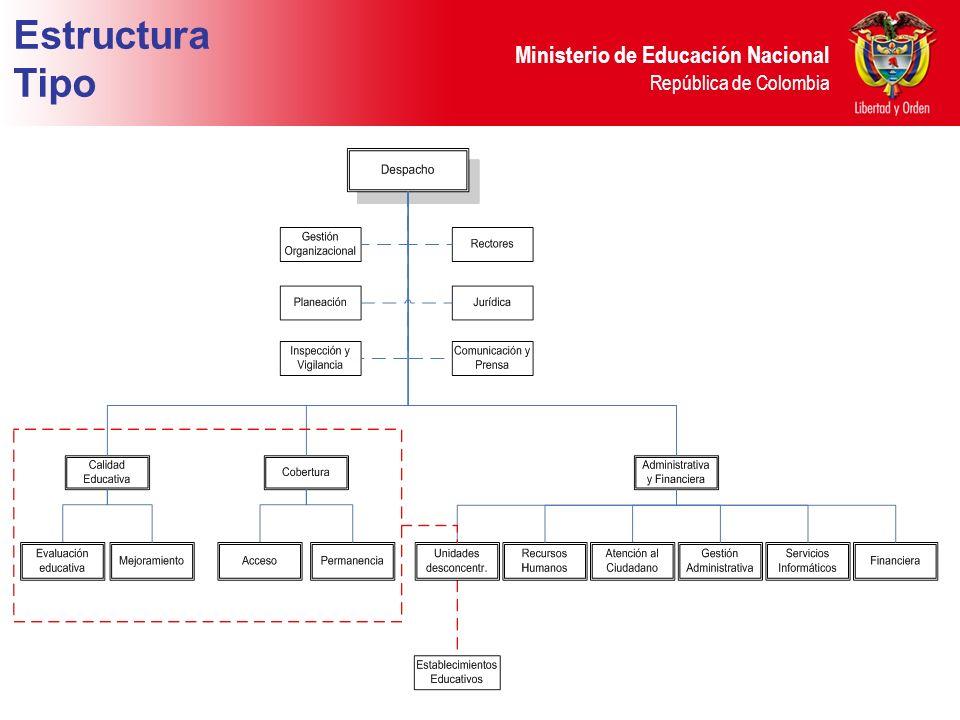 Ministerio de Educación Nacional República de Colombia Estructura Tipo