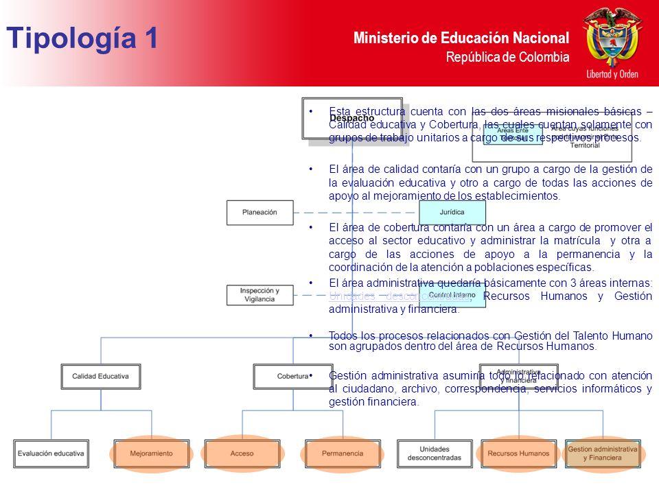 Ministerio de Educación Nacional República de Colombia Tipología 1 Esta estructura cuenta con las dos áreas misionales básicas – Calidad educativa y Cobertura, las cuales cuentan solamente con grupos de trabajo unitarios a cargo de sus respectivos procesos.