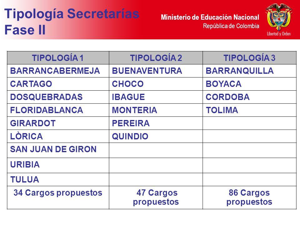 Ministerio de Educación Nacional República de Colombia Tipología Secretarías Fase II TIPOLOGÍA 1TIPOLOGÍA 2TIPOLOGÍA 3 BARRANCABERMEJABUENAVENTURABARRANQUILLA CARTAGOCHOCOBOYACA DOSQUEBRADASIBAGUECORDOBA FLORIDABLANCAMONTERIATOLIMA GIRARDOTPEREIRA LÒRICAQUINDIO SAN JUAN DE GIRON URIBIA TULUA 34 Cargos propuestos 47 Cargos propuestos 86 Cargos propuestos