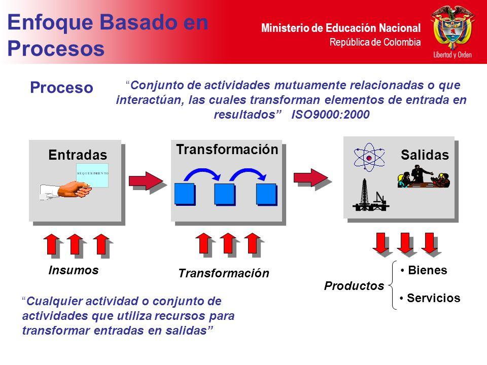 Proceso Conjunto de actividades mutuamente relacionadas o que interactúan, las cuales transforman elementos de entrada en resultados ISO9000:2000 EntradasSalidas Transformación Insumos Productos Enfoque Basado en Procesos Bienes Servicios Cualquier actividad o conjunto de actividades que utiliza recursos para transformar entradas en salidas Transformación
