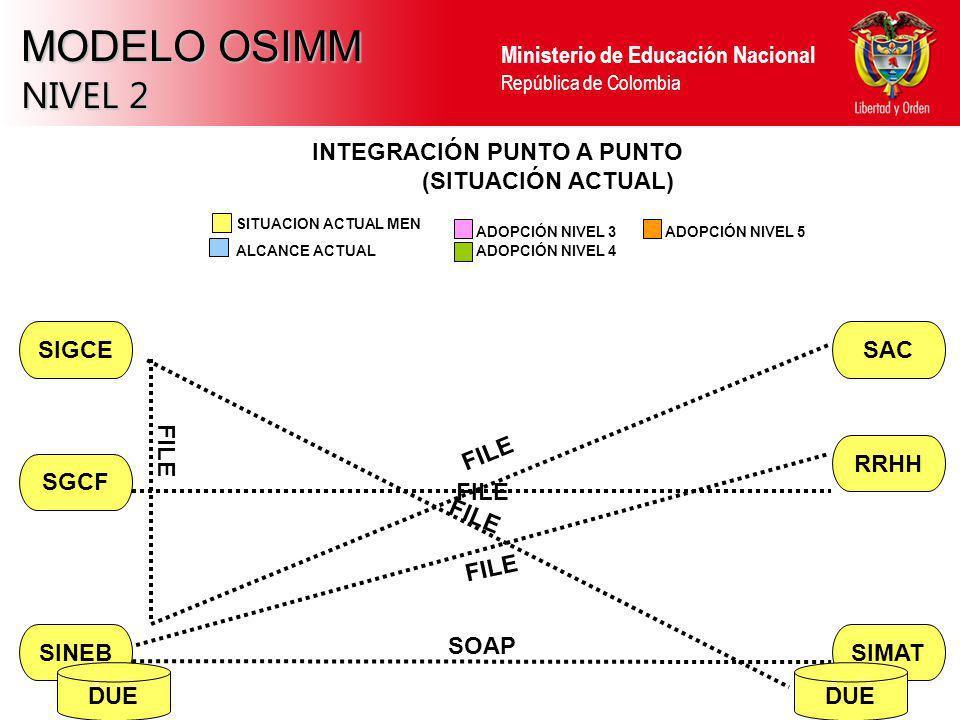 Ministerio de Educación Nacional República de Colombia MODELO OSIMM NIVEL 2 SINEBSIMAT RRHH SAC SGCF SIGCE INTEGRACIÓN PUNTO A PUNTO (SITUACIÓN ACTUAL