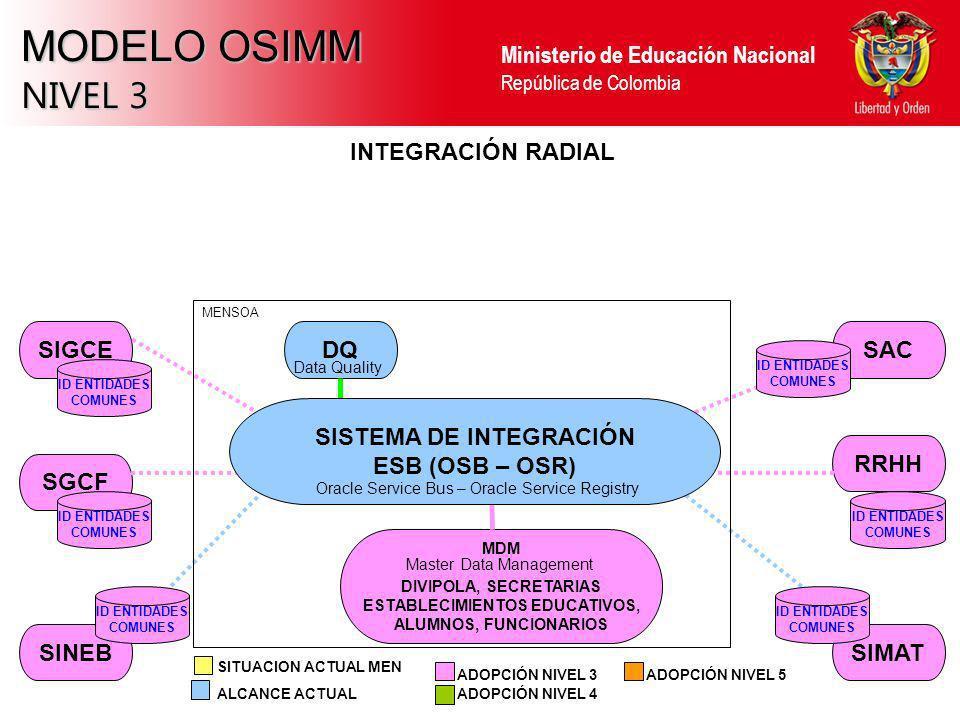 Ministerio de Educación Nacional República de Colombia MODELO OSIMM NIVEL 3 SINEBSIMAT RRHH SAC SGCF SIGCE INTEGRACIÓN RADIAL ALCANCE ACTUAL ADOPCIÓN