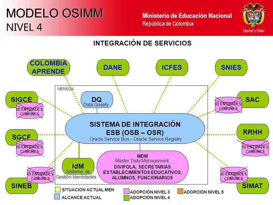 Ministerio de Educación Nacional República de Colombia MODELO OSIMM NIVEL 4 SINEBSIMAT RRHH SAC SGCF SIGCE INTEGRACIÓN DE SERVICIOS SNIESICFESDANE COL
