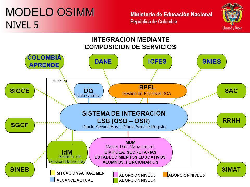 Ministerio de Educación Nacional República de Colombia MODELO OSIMM NIVEL 5 SINEBSIMAT RRHH SAC SGCF SIGCE INTEGRACIÓN MEDIANTE COMPOSICIÓN DE SERVICI
