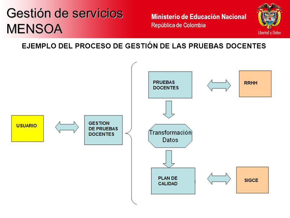 Ministerio de Educación Nacional República de Colombia Gestión de servicios MENSOA EJEMPLO DEL PROCESO DE GESTIÓN DE LAS PRUEBAS DOCENTES