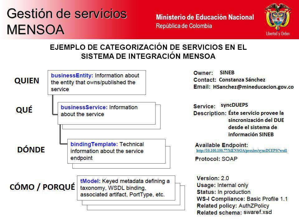 Ministerio de Educación Nacional República de Colombia Gestión de servicios MENSOA EJEMPLO DE CATEGORIZACIÓN DE SERVICIOS EN EL SISTEMA DE INTEGRACIÓN