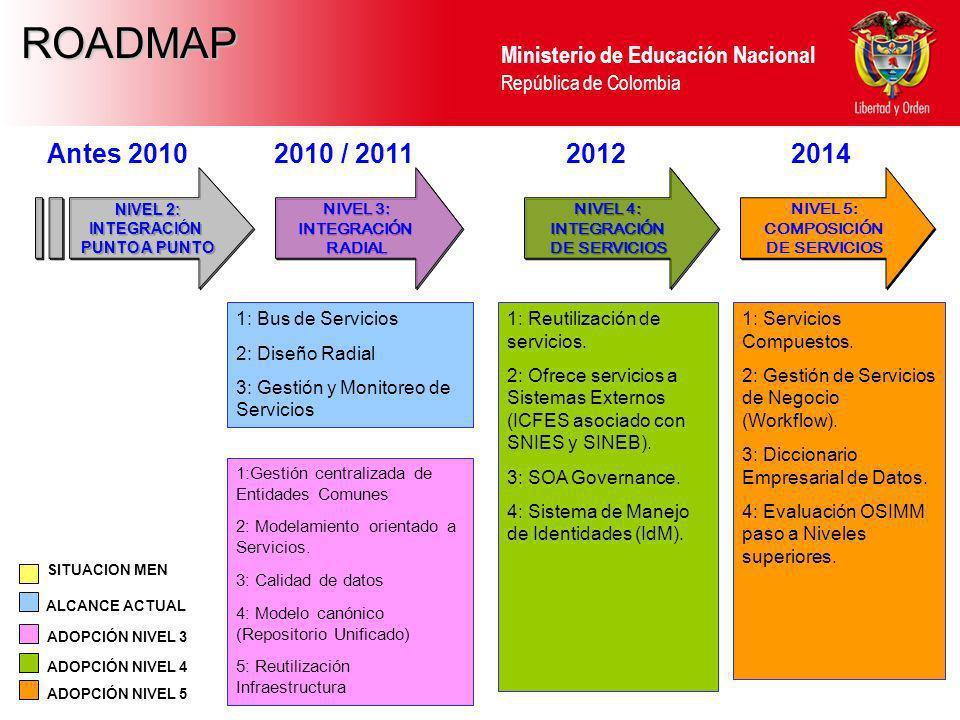 Ministerio de Educación Nacional República de Colombia NIVEL 2: INTEGRACIÓN PUNTO A PUNTO NIVEL 2: INTEGRACIÓN PUNTO A PUNTO 1: Bus de Servicios 2: Di