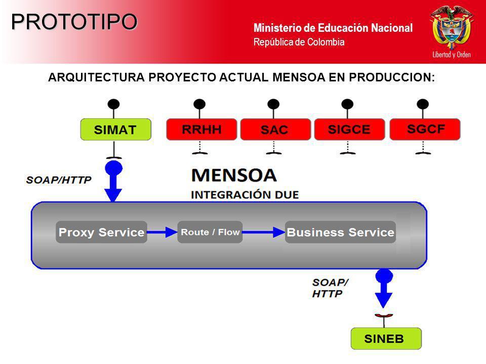 Ministerio de Educación Nacional República de Colombia PROTOTIPO ARQUITECTURA PROYECTO ACTUAL MENSOA EN PRODUCCION: