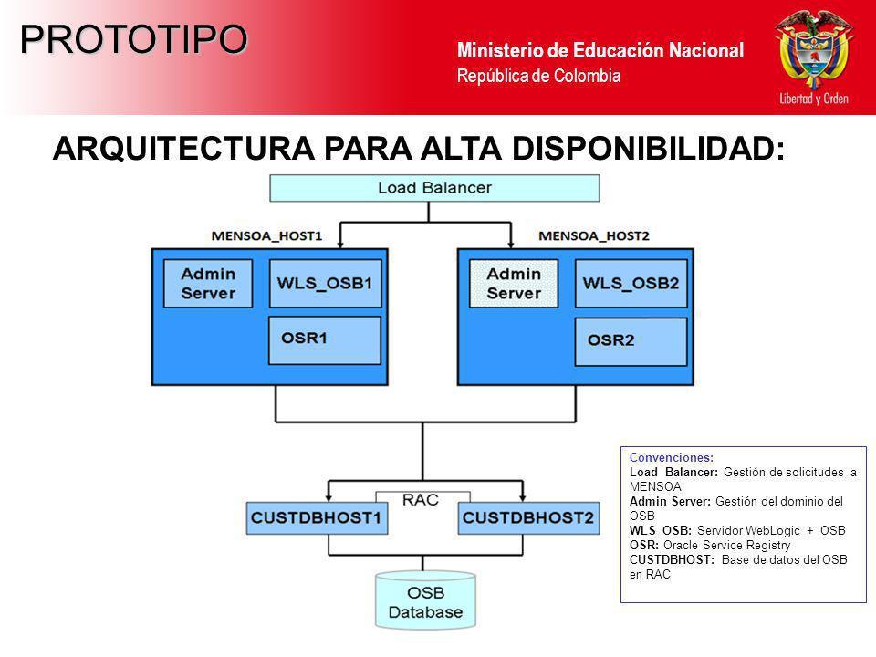 Ministerio de Educación Nacional República de Colombia PROTOTIPO ARQUITECTURA PARA ALTA DISPONIBILIDAD: Convenciones: Load Balancer: Gestión de solici