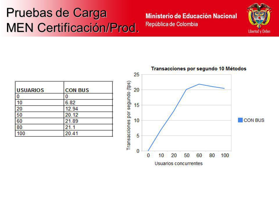 Ministerio de Educación Nacional República de Colombia Pruebas de Carga MEN Certificación/Prod.
