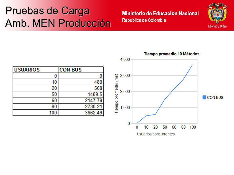 Ministerio de Educación Nacional República de Colombia Pruebas de Carga Amb. MEN Producción