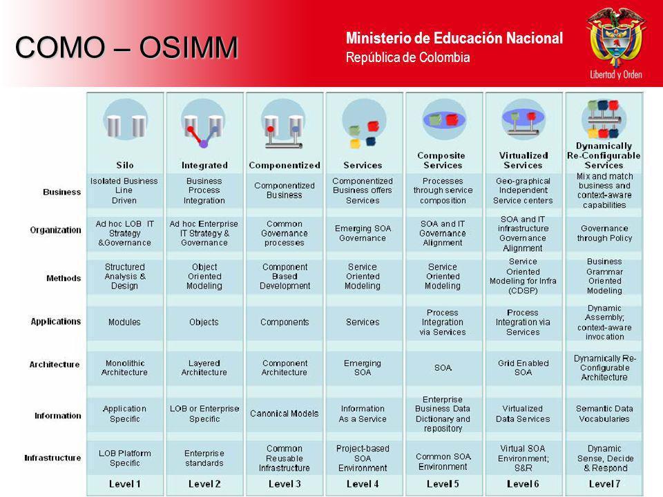 Ministerio de Educación Nacional República de Colombia ROADMAP