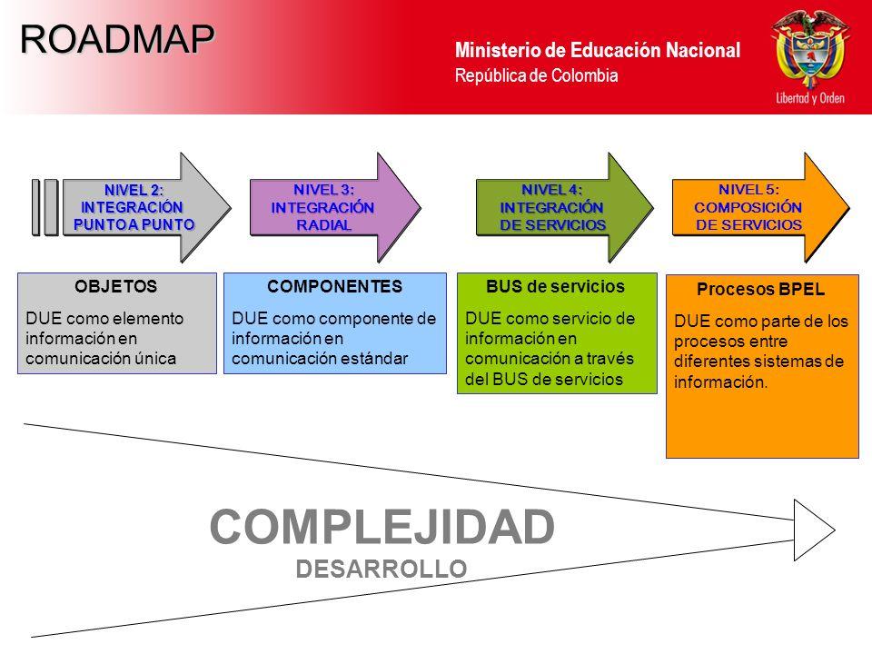 Ministerio de Educación Nacional República de Colombia NIVEL 2: INTEGRACIÓN PUNTO A PUNTO NIVEL 2: INTEGRACIÓN PUNTO A PUNTO COMPONENTES DUE como comp