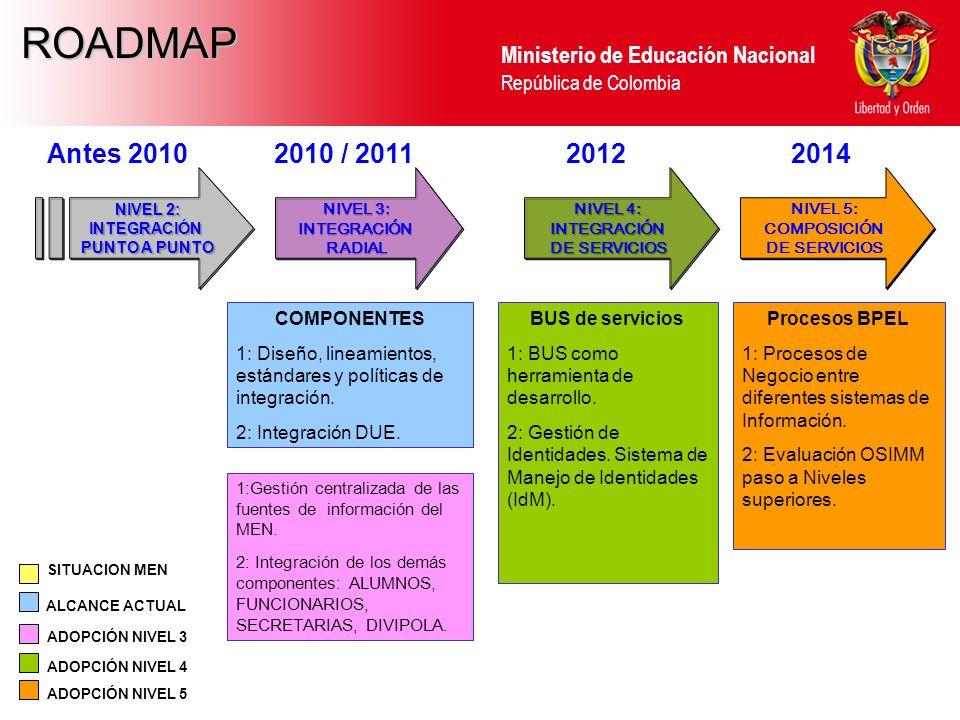 Ministerio de Educación Nacional República de Colombia NIVEL 2: INTEGRACIÓN PUNTO A PUNTO NIVEL 2: INTEGRACIÓN PUNTO A PUNTO COMPONENTES 1: Diseño, li