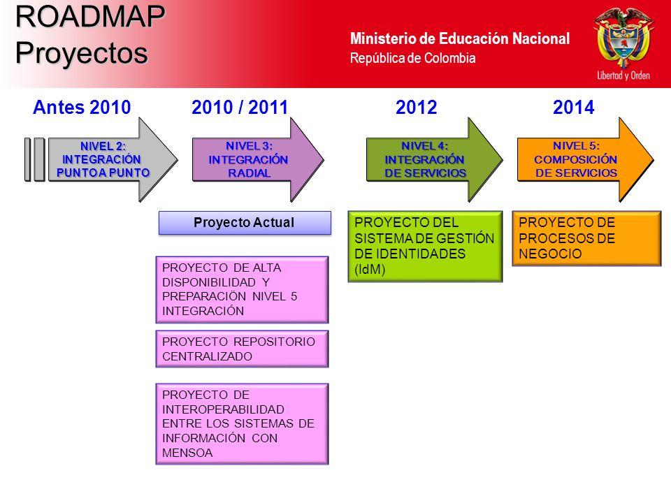 Ministerio de Educación Nacional República de Colombia NIVEL 2: INTEGRACIÓN PUNTO A PUNTO NIVEL 2: INTEGRACIÓN PUNTO A PUNTO Proyecto Actual PROYECTO