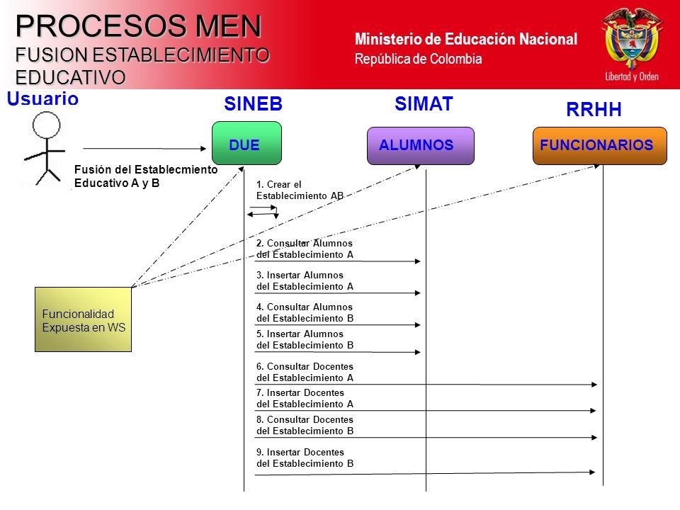Ministerio de Educación Nacional República de Colombia PROCESOS MEN FUSION ESTABLECIMIENTO EDUCATIVO Usuario DUEALUMNOSFUNCIONARIOS SINEBSIMAT RRHH Fu
