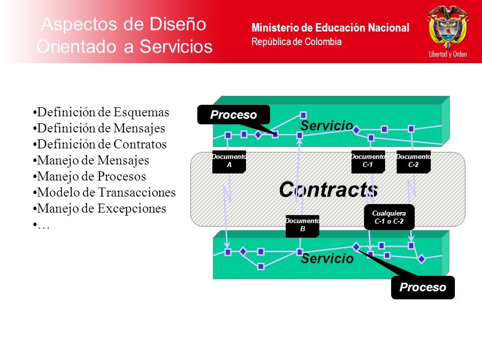Ministerio de Educación Nacional República de Colombia Aspectos de Diseño Orientado a Servicios Definición de Esquemas Definición de Mensajes Definici