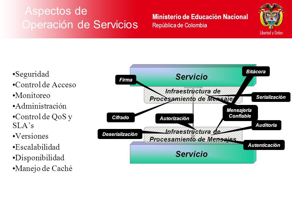 Ministerio de Educación Nacional República de Colombia Aspectos de Operación de Servicios Seguridad Control de Acceso Monitoreo Administración Control