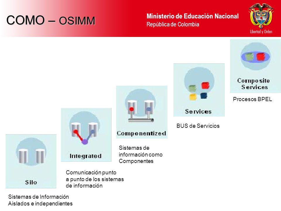 Ministerio de Educación Nacional República de Colombia NIVEL 2: INTEGRACIÓN PUNTO A PUNTO NIVEL 2: INTEGRACIÓN PUNTO A PUNTO Proyecto Actual PROYECTO DE ALTA DISPONIBILIDAD Y PREPARACIÖN NIVEL 5 INTEGRACIÓN NIVEL 3: INTEGRACIÓN RADIAL NIVEL 3: INTEGRACIÓN RADIAL NIVEL 4: INTEGRACIÓN DE SERVICIOS NIVEL 4: INTEGRACIÓN DE SERVICIOS PROYECTO DEL SISTEMA DE GESTIÓN DE IDENTIDADES (IdM) NIVEL 5: COMPOSICIÓN DE SERVICIOS NIVEL 5: COMPOSICIÓN DE SERVICIOS PROYECTO DE PROCESOS DE NEGOCIO ROADMAPProyectos Antes 20102010 / 2011 2012 2014 PROYECTO REPOSITORIO CENTRALIZADO PROYECTO DE INTEROPERABILIDAD ENTRE LOS SISTEMAS DE INFORMACIÓN CON MENSOA