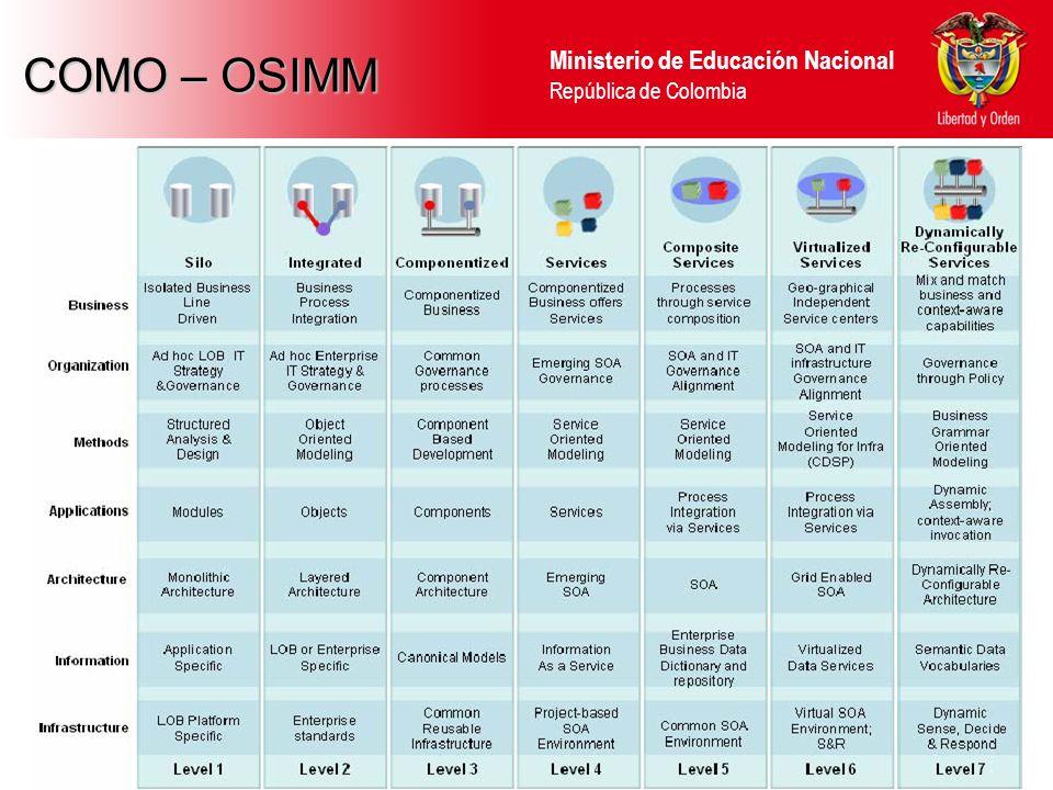 Ministerio de Educación Nacional República de Colombia COMO – OSIMM