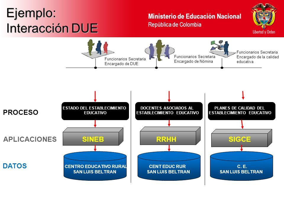 Ministerio de Educación Nacional República de Colombia Ejemplo: Interacción DUE PROCESO APLICACIONES DATOS CENTRO EDUCATIVO RURAL SAN LUIS BELTRAN SINEB ESTADO DEL ESTABLECIMIENTO EDUCATIVO CENT EDUC RUR SAN LUIS BELTRAN RRHH DOCENTES ASOCIADOS AL ESTABLECIMIENTO EDUCATIVO C.