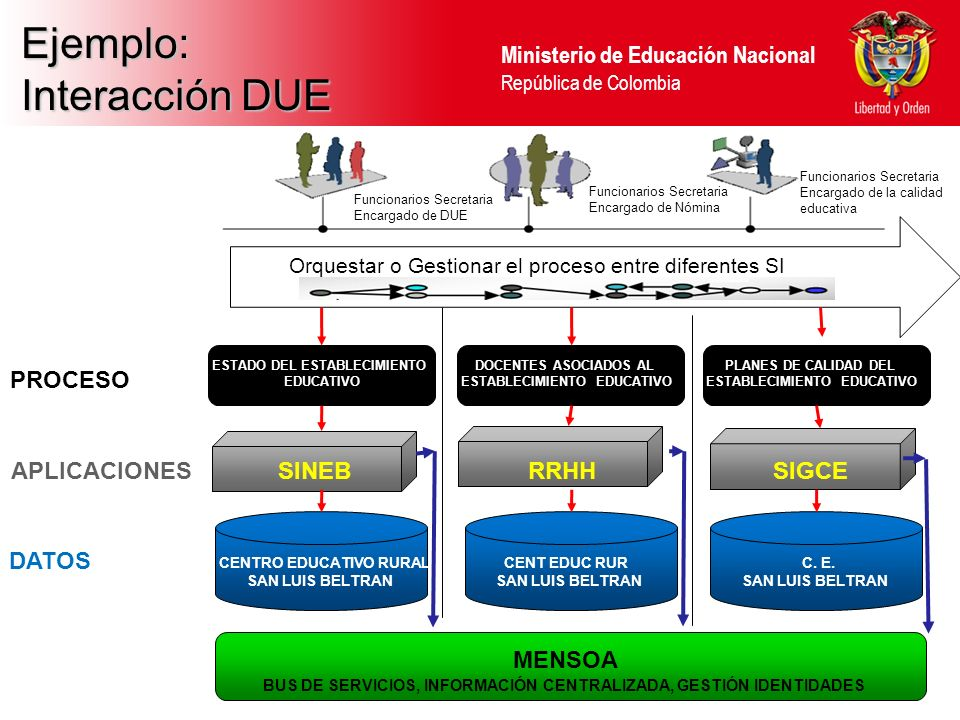 Ministerio de Educación Nacional República de Colombia MODELO OSIMM NIVEL 5 SINEBSIMAT RRHH SAC SGCF SIGCE INTEGRACIÓN MEDIANTE COMPOSICIÓN DE SERVICIOS SNIESICFESDANE COLOMBIA APRENDE BPEL ALCANCE ACTUAL ADOPCIÓN NIVEL 3 ADOPCIÓN NIVEL 4 SITUACION ACTUAL MEN ADOPCIÓN NIVEL 5 DQ IdM Data Quality Sistema de Gestión Identidades Gestión de Procesos SOA SISTEMA DE INTEGRACIÓN ESB (OSB – OSR - ODI) Oracle Service Bus – Oracle Service Registry MDM DIVIPOLA, SECRETARIAS ESTABLECIMIENTOS EDUCATIVOS, ALUMNOS, FUNCIONARIOS Master Data Management MENSOA