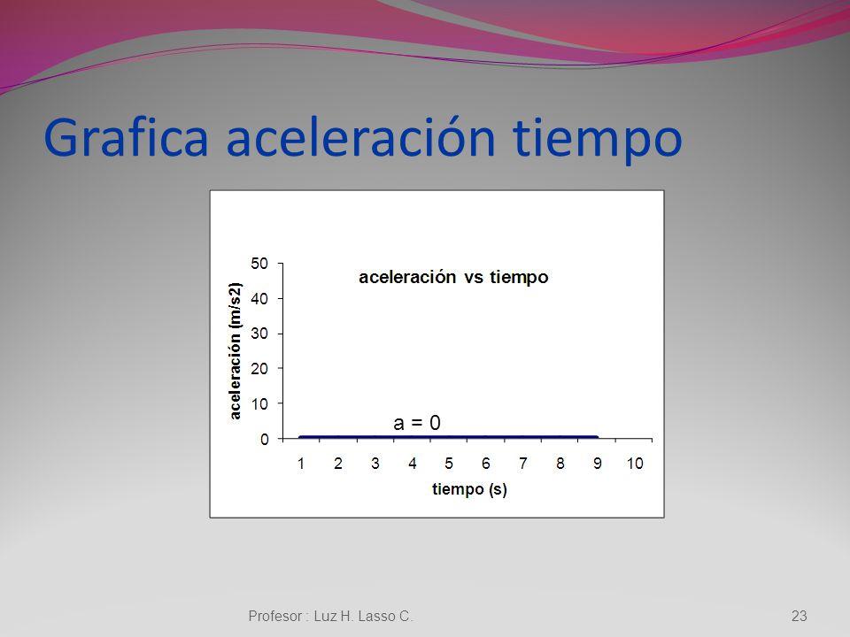 Grafica velocidad tiempo Profesor : Luz H. Lasso C.22 V= cte
