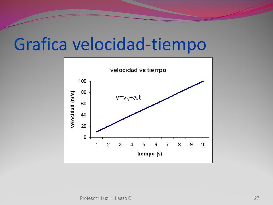 ECUACIONES x=x 0 +v o.t+1/2.a.t 2 26Profesor : Luz H. Lasso C.