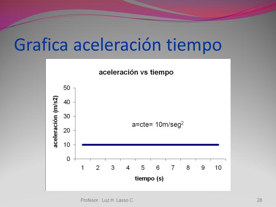 Grafica velocidad-tiempo 27 v=v o +a.t Profesor : Luz H. Lasso C.