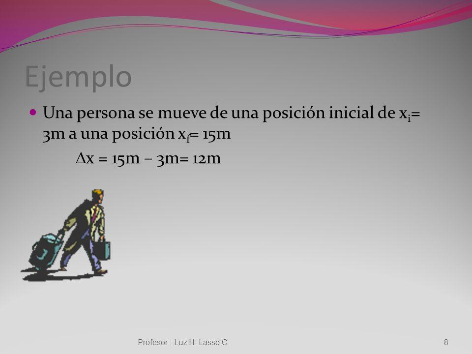 Ejemplo Una persona se mueve de una posición inicial de x i = 3m a una posición x f = 15m x = 15m – 3m= 12m Profesor : Luz H.