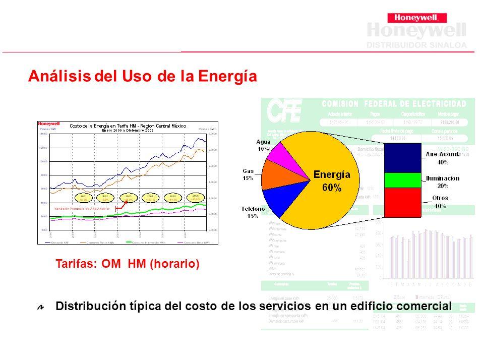 Análisis del Uso de la Energía Distribución típica del costo de los servicios en un edificio comercial Tarifas: OM HM (horario)