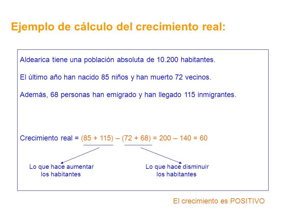 Ejemplo de cálculo del crecimiento real: Aldearica tiene una población absoluta de 10.200 habitantes. El último año han nacido 85 niños y han muerto 7