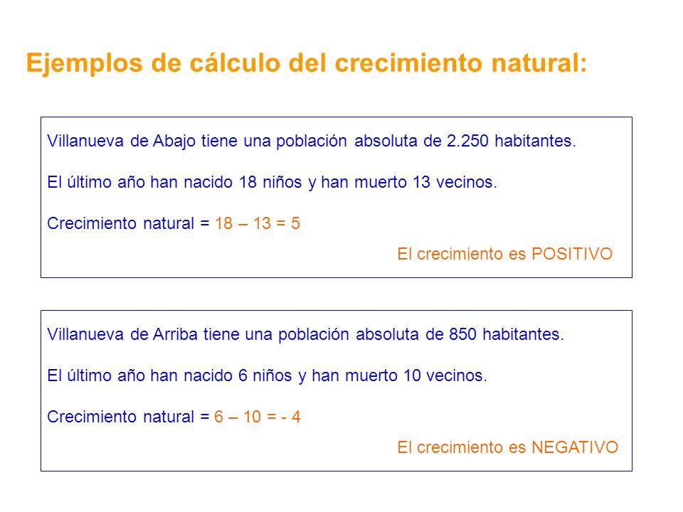 Villanueva de Abajo tiene una población absoluta de 2.250 habitantes. El último año han nacido 18 niños y han muerto 13 vecinos. Crecimiento natural =
