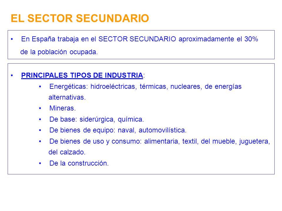 EL SECTOR SECUNDARIO En España trabaja en el SECTOR SECUNDARIO aproximadamente el 30% de la población ocupada. PRINCIPALES TIPOS DE INDUSTRIA: Energét