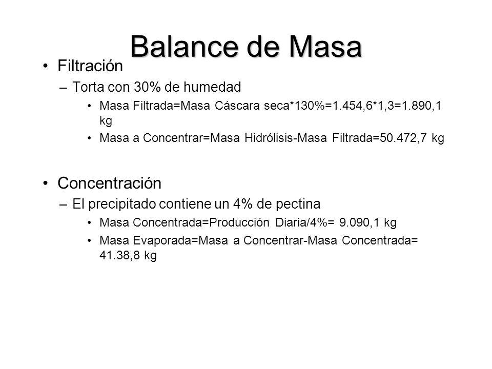 Balance de Masa Filtración –Torta con 30% de humedad Masa Filtrada=Masa Cáscara seca*130%=1.454,6*1,3=1.890,1 kg Masa a Concentrar=Masa Hidrólisis-Masa Filtrada=50.472,7 kg Concentración –El precipitado contiene un 4% de pectina Masa Concentrada=Producción Diaria/4%= 9.090,1 kg Masa Evaporada=Masa a Concentrar-Masa Concentrada= 41.38,8 kg