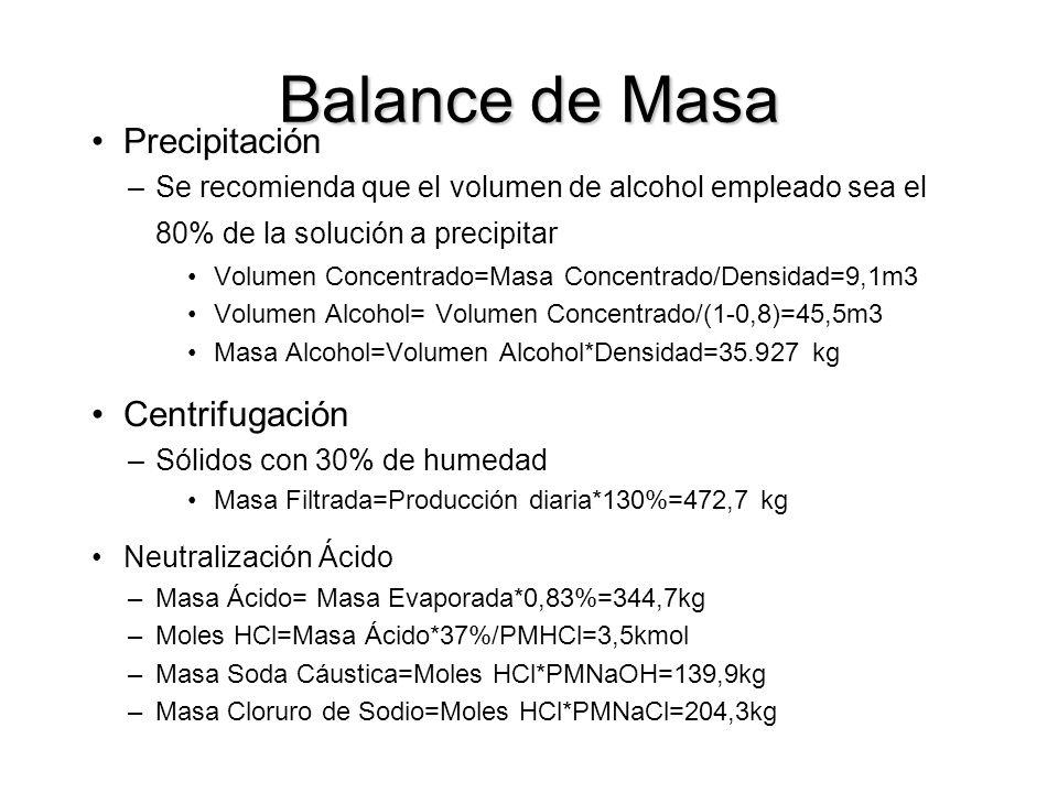 Balance de Masa Precipitación –Se recomienda que el volumen de alcohol empleado sea el 80% de la solución a precipitar Volumen Concentrado=Masa Concentrado/Densidad=9,1m3 Volumen Alcohol= Volumen Concentrado/(1-0,8)=45,5m3 Masa Alcohol=Volumen Alcohol*Densidad=35.927 kg Centrifugación –Sólidos con 30% de humedad Masa Filtrada=Producción diaria*130%=472,7 kg Neutralización Ácido –Masa Ácido= Masa Evaporada*0,83%=344,7kg –Moles HCl=Masa Ácido*37%/PMHCl=3,5kmol –Masa Soda Cáustica=Moles HCl*PMNaOH=139,9kg –Masa Cloruro de Sodio=Moles HCl*PMNaCl=204,3kg