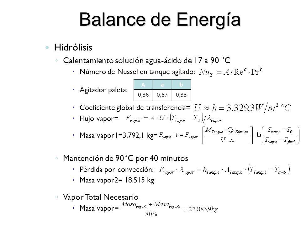 Balance de Energía Hidrólisis Calentamiento solución agua-ácido de 17 a 90 °C Número de Nussel en tanque agitado: Agitador paleta: Coeficiente global de transferencia= Flujo vapor= Masa vapor1=3.792,1 kg= Mantención de 90°C por 40 minutos Pérdida por convección: Masa vapor2= 18.515 kg Vapor Total Necesario Masa vapor= Aab 0,360,670,33