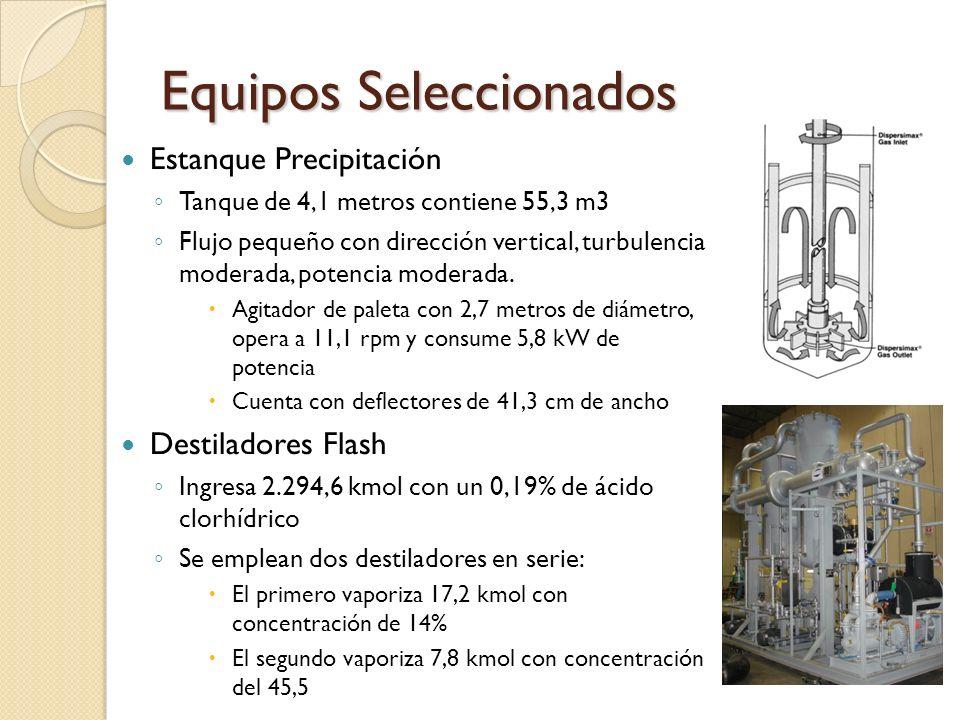 Equipos Seleccionados Estanque Precipitación Tanque de 4,1 metros contiene 55,3 m3 Flujo pequeño con dirección vertical, turbulencia moderada, potenci
