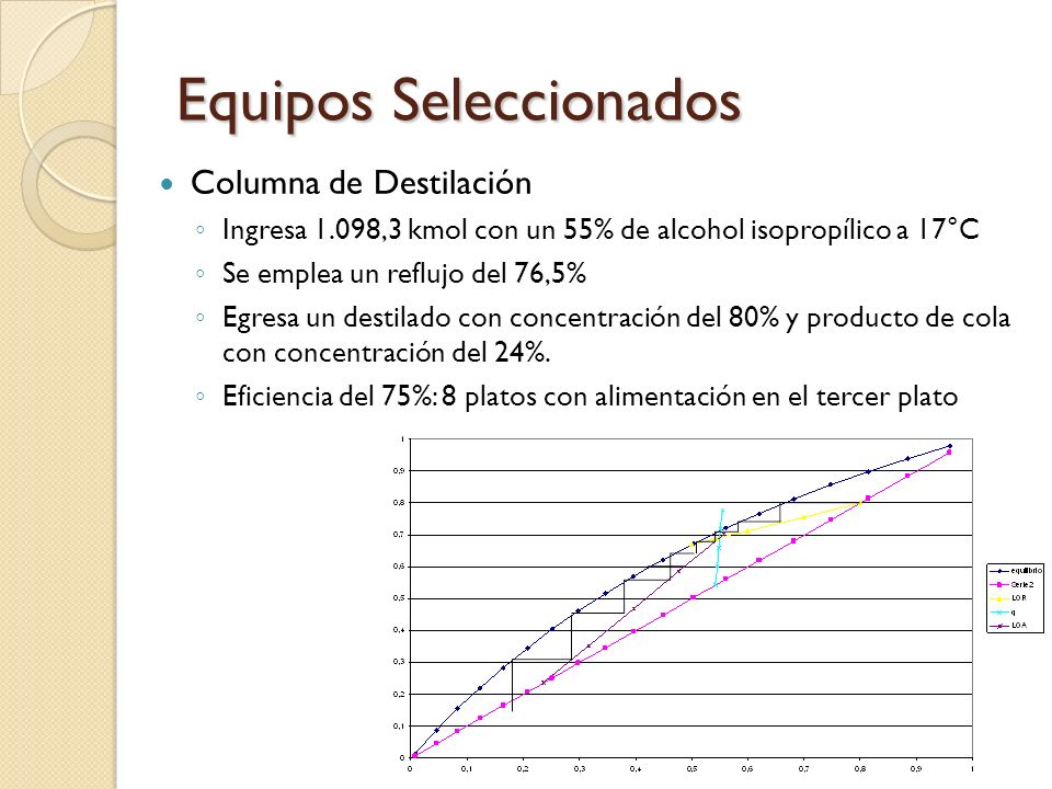 Equipos Seleccionados Columna de Destilación Ingresa 1.098,3 kmol con un 55% de alcohol isopropílico a 17°C Se emplea un reflujo del 76,5% Egresa un d