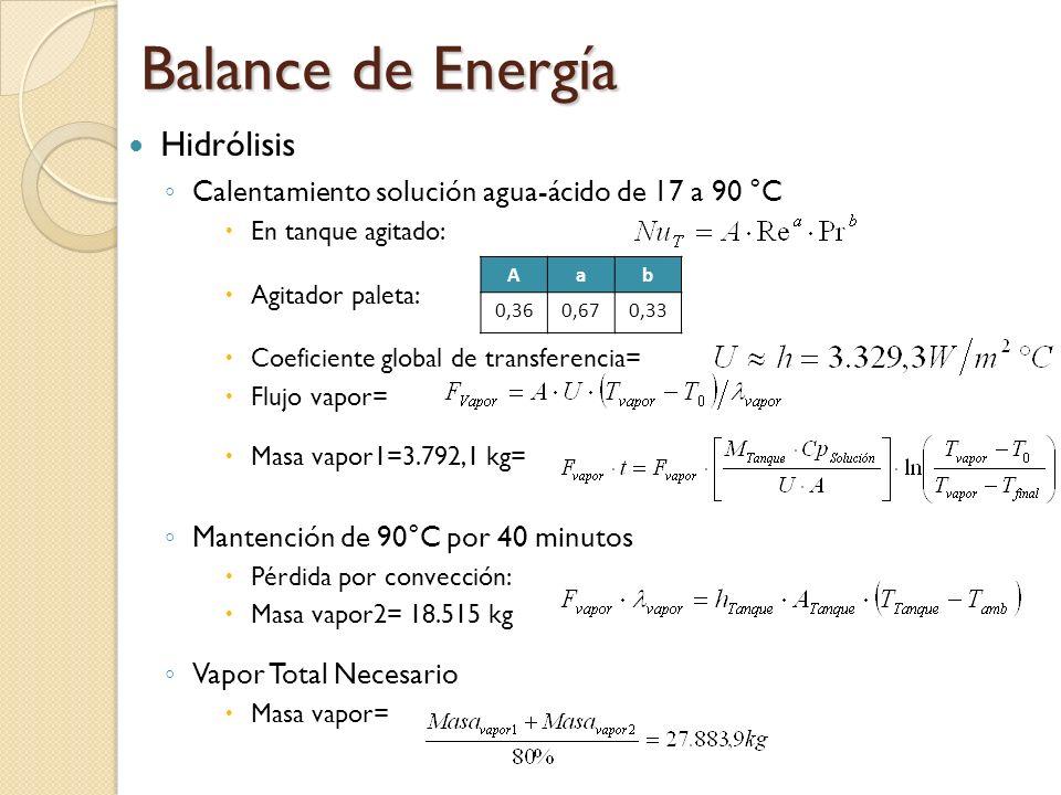 Balance de Energía Hidrólisis Calentamiento solución agua-ácido de 17 a 90 °C En tanque agitado: Agitador paleta: Coeficiente global de transferencia=